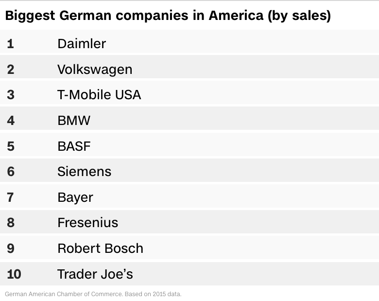 biggest german sales