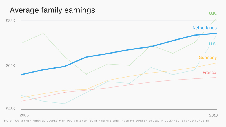 chart europe economy avg family earnings NETH