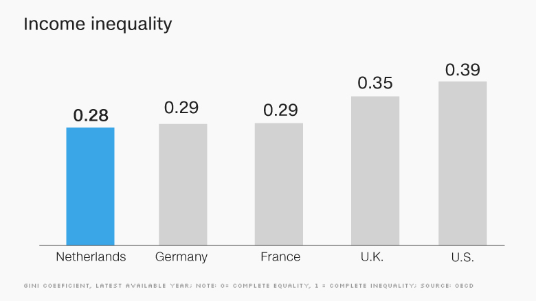 chart europe economy income inequality NETH
