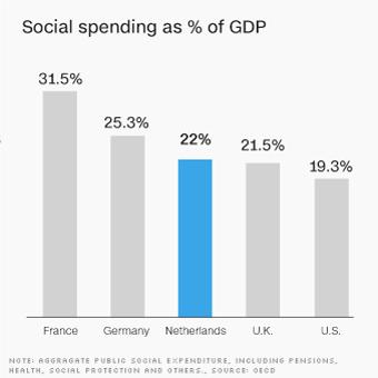 170313124004-chart-europe-economy-social-spending-neth-340xa.jpg