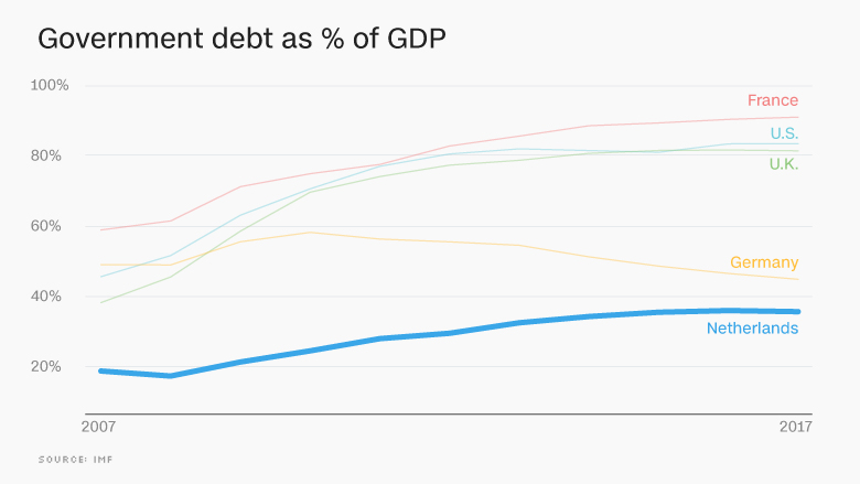chart europe economy debt NETH