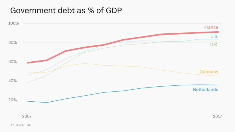 chart europe economy debt FRANCE