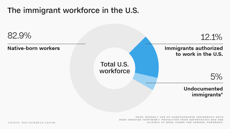 Low-skilled immigration is petering out, even without a wall