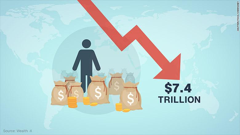 The billionaires club shrank by 283 last year