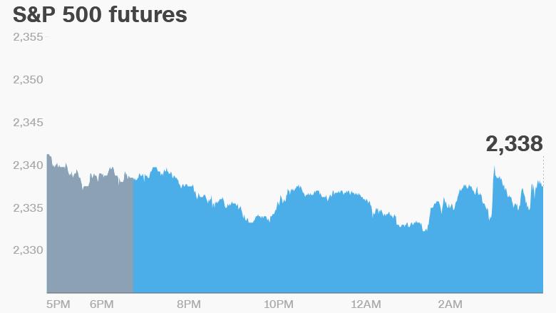 premarket stocks trading future