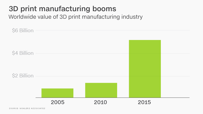 chart 3d printing booms