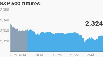 premarket stocks trading futures