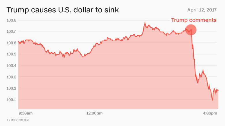 trump dollar falls