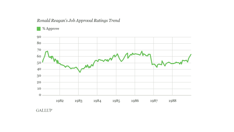 Ronald Reagan approval ratings
