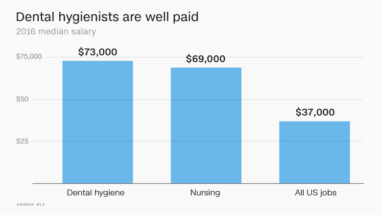 dental hygiene salary