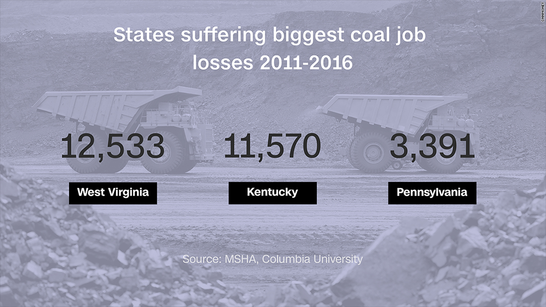 Trump can't fix coal country by cutting regulation alone