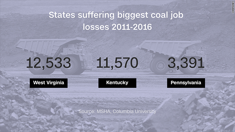 states coal job loss