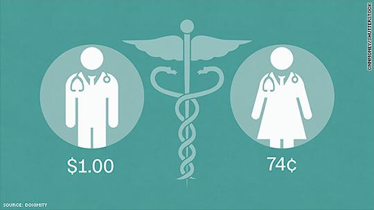 Female doctors earn less than male doctors