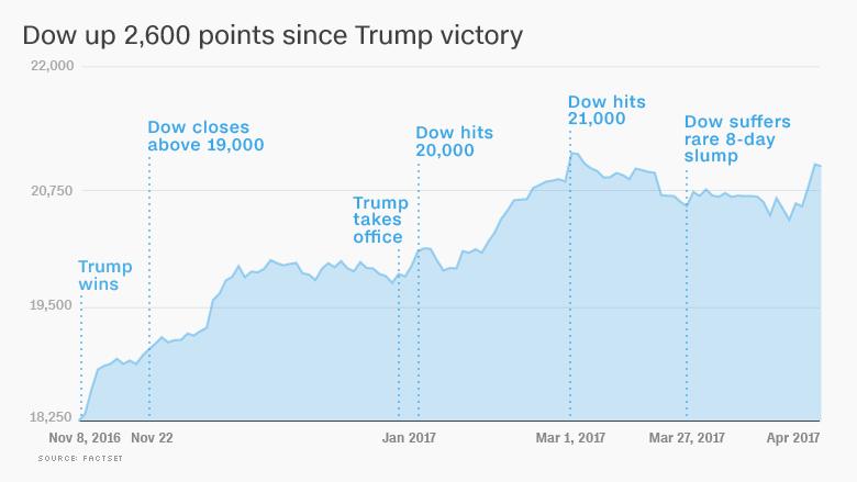 trump rally dow 100 days