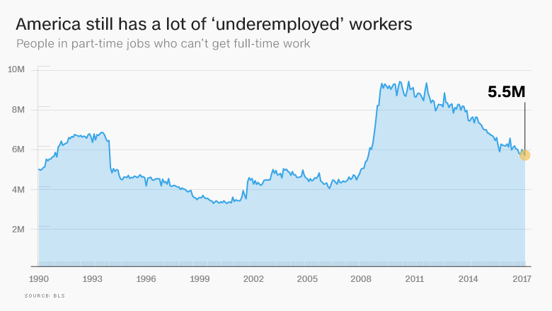 underemployed workers