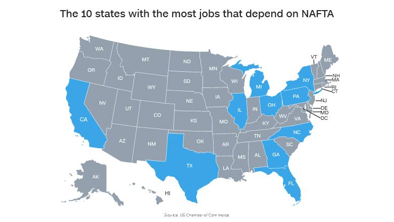 NAFTA top 10 states jobs