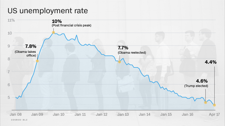 US jobs report points to a healthy drop in underemployment