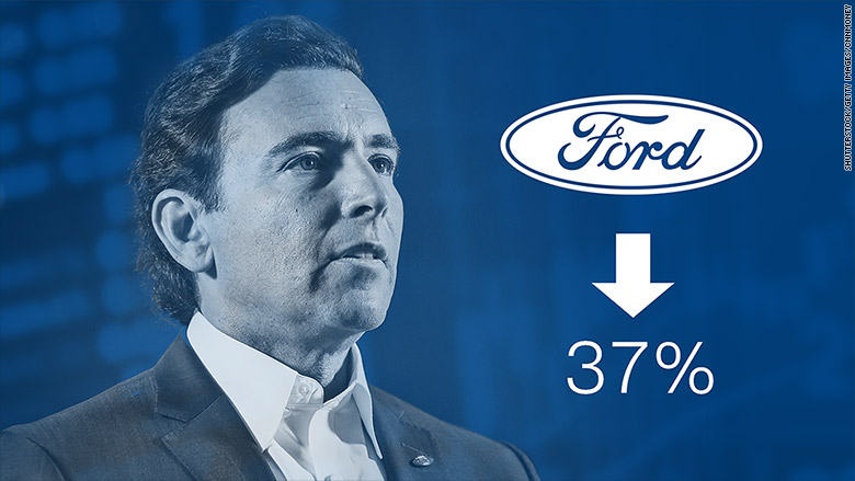 mark fields ford stock
