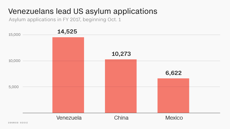venezuelans lead us asylum applications
