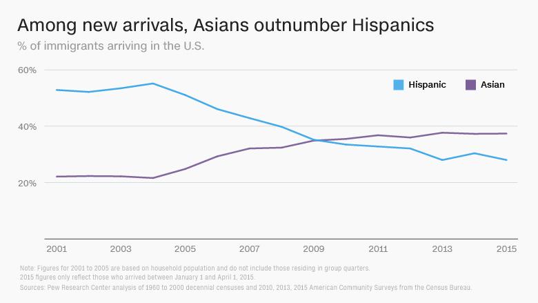 immigration stats asians hispanics
