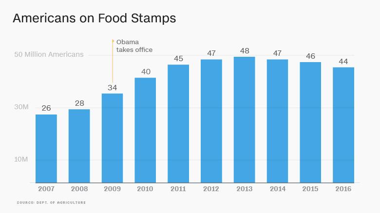 obama economy foodstamps