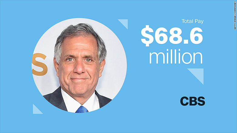 top paid ceos 2017 les moonves