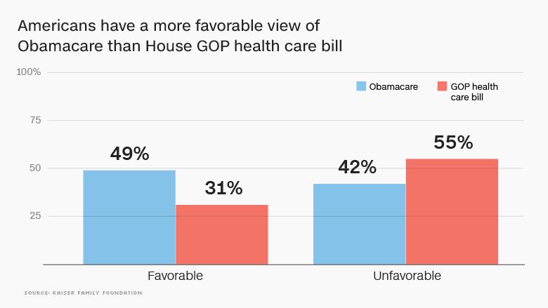 gop healthcare americans favor obamacare