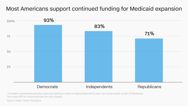 medicaid expansion funding