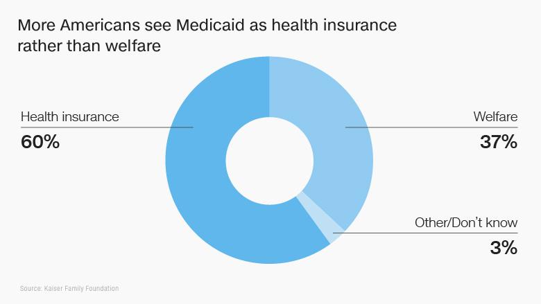 medicaid health insurance