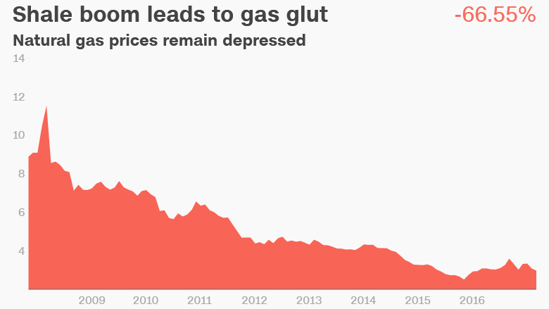 natural gas prices shale boom