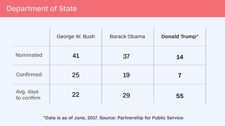 trump staffing vacancies state