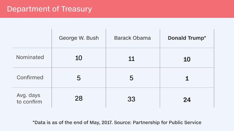 trump staffing vacancies treasury
