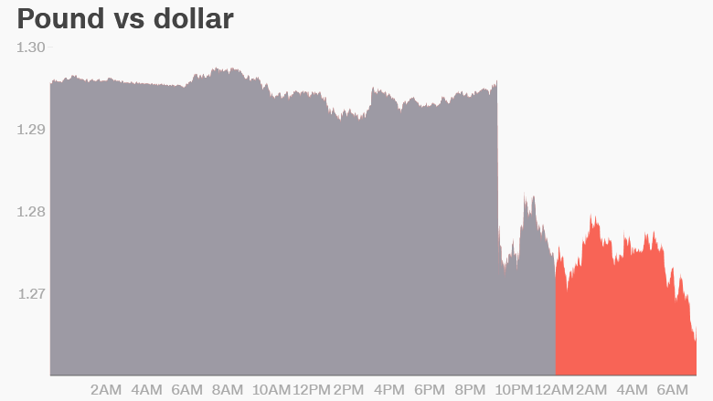 british pound 8am