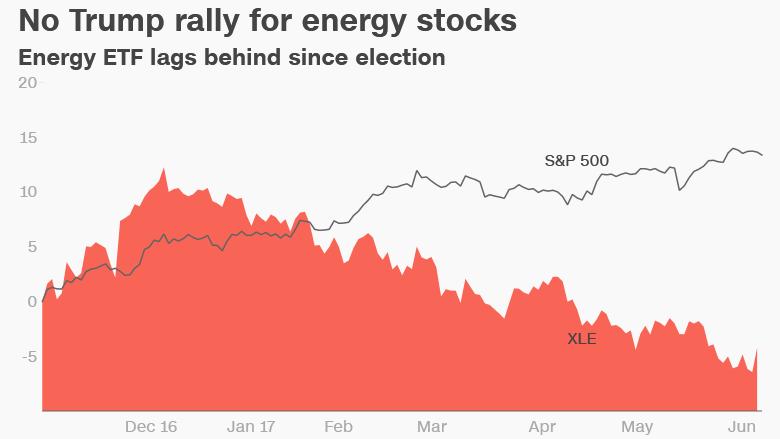 energy stocks Trump rally election