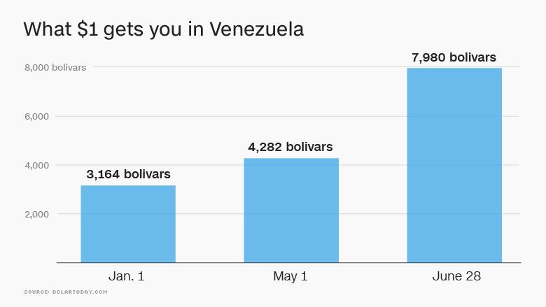one dollar venezuela