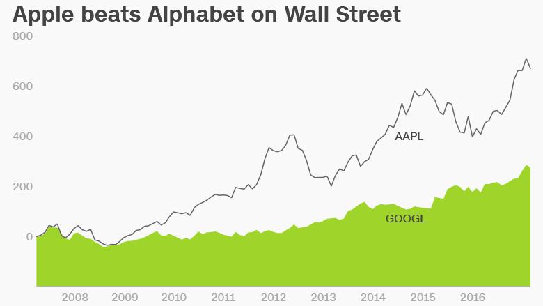 apple google alphabet stock