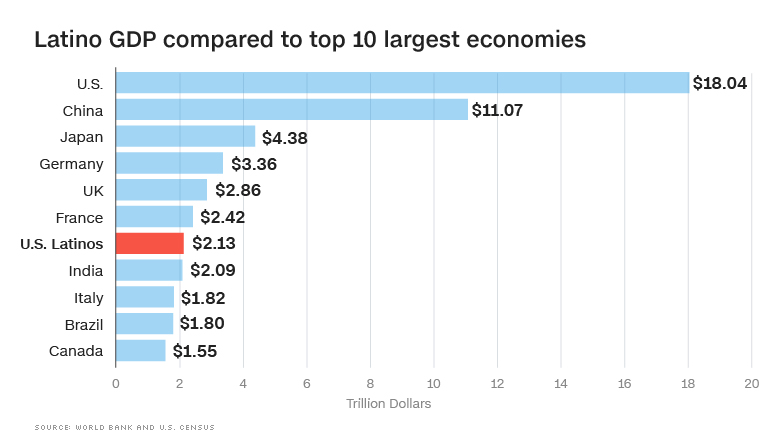 chart latino gdp comparison