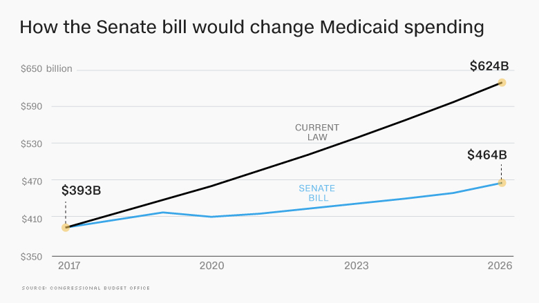 senate bill medicaid