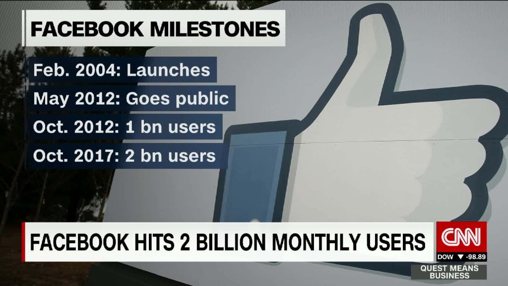 Facebook's 2 billion users isn't even the impressive statistic