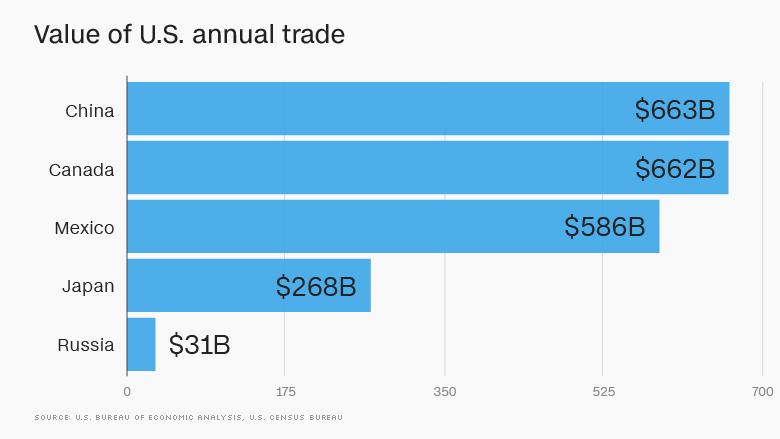 value us annual trade