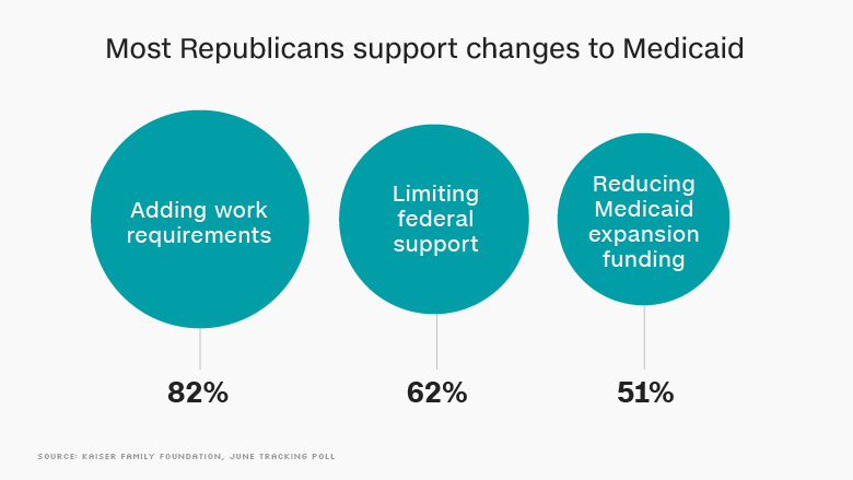 republicans support changes medicaid