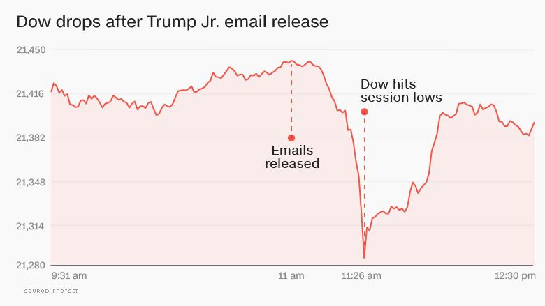 dow trump jr emails
