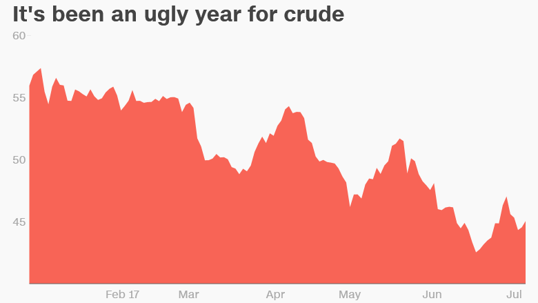 Oil prices 2017
