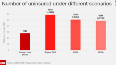 CBO: 18 billion more uninsured with repeal