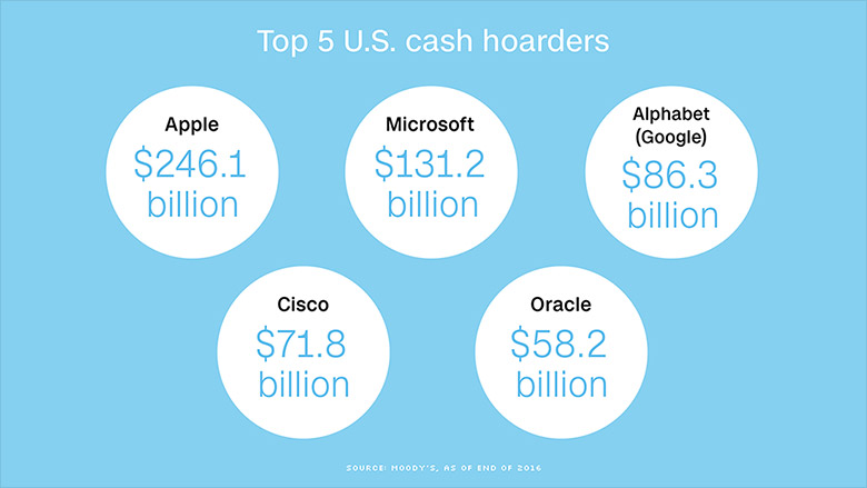 top us cash hoarders