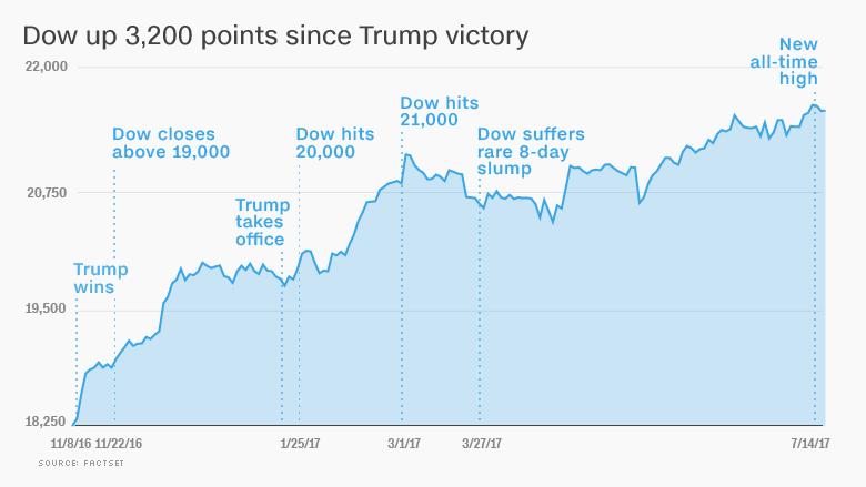 trump market cheering