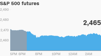 premarket stocks futures trading