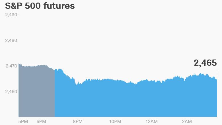 premarket stocks futures trading