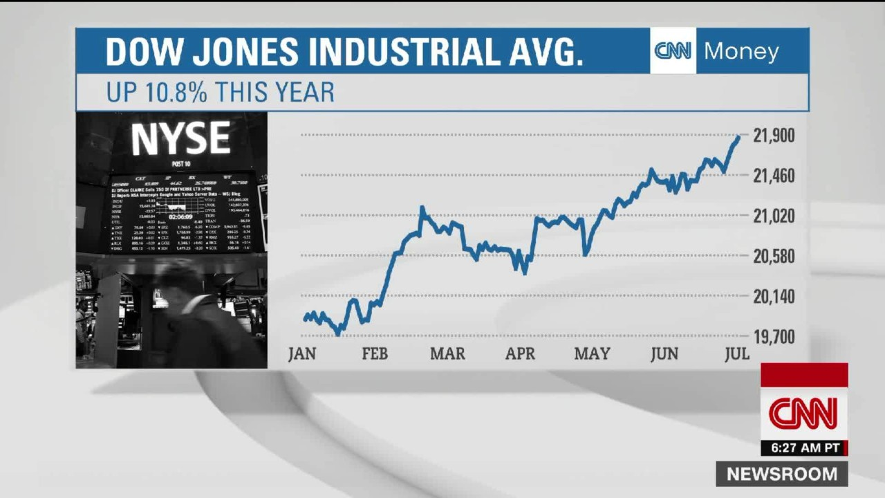 Djia Quote Trump Cheerleading Stock Market As Dow Nears 22000  Video