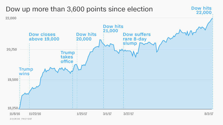 Trump cheers as Dow hits 22,000 for first time | Q13 FOX News